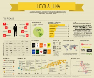 LLOYD LUNA in an info graphic presentation.